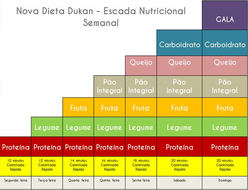 Escada Nutricional Nova Dieta dukan